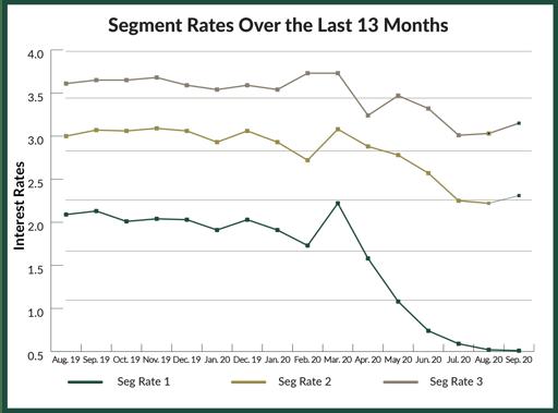 13 month look at segment rates - sep 2020