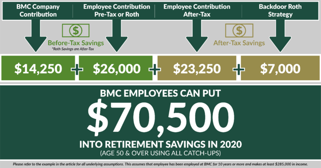 2020 retirement savings contribution limits-BMC