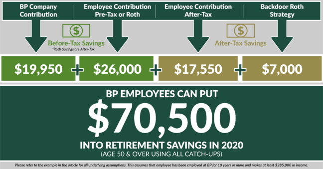 2020 contribution limits-BP