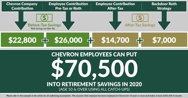 2020 retirement savings contribution limits-Chevron