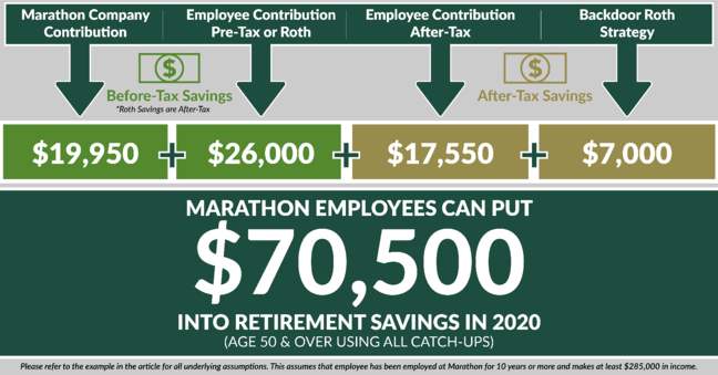 2020 retirement savings contribution limits-Marathon