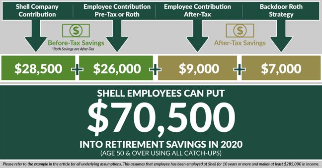 2020 contribution limits-Shell