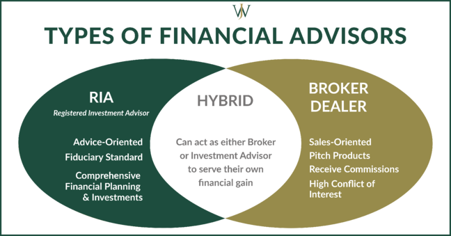 3 types of Financial Advisors - RIA, Hybrid, Broker Dealer