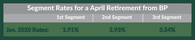 BP - Apr- Rates
