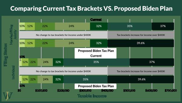 Biden Tax Plan - Income Tax Brackets
