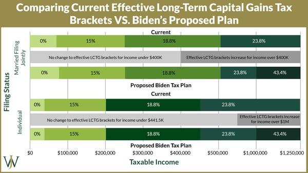 Biden Tax Plan - Long Term Capital Gains Tax Brackets-02-02