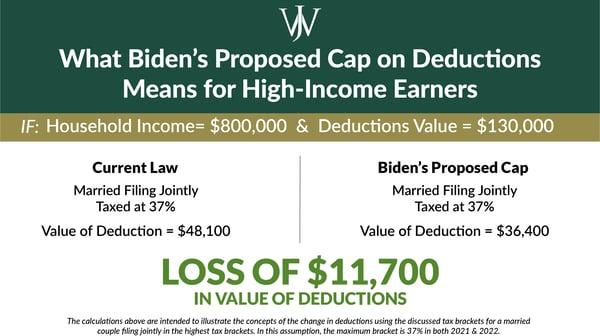 Biden Tax Plan - Proposed Cap on Deduction Value