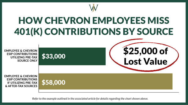 Chevron 401k match_Chevron_Blog_2021_9_1600x900_Missed Contributions by Source