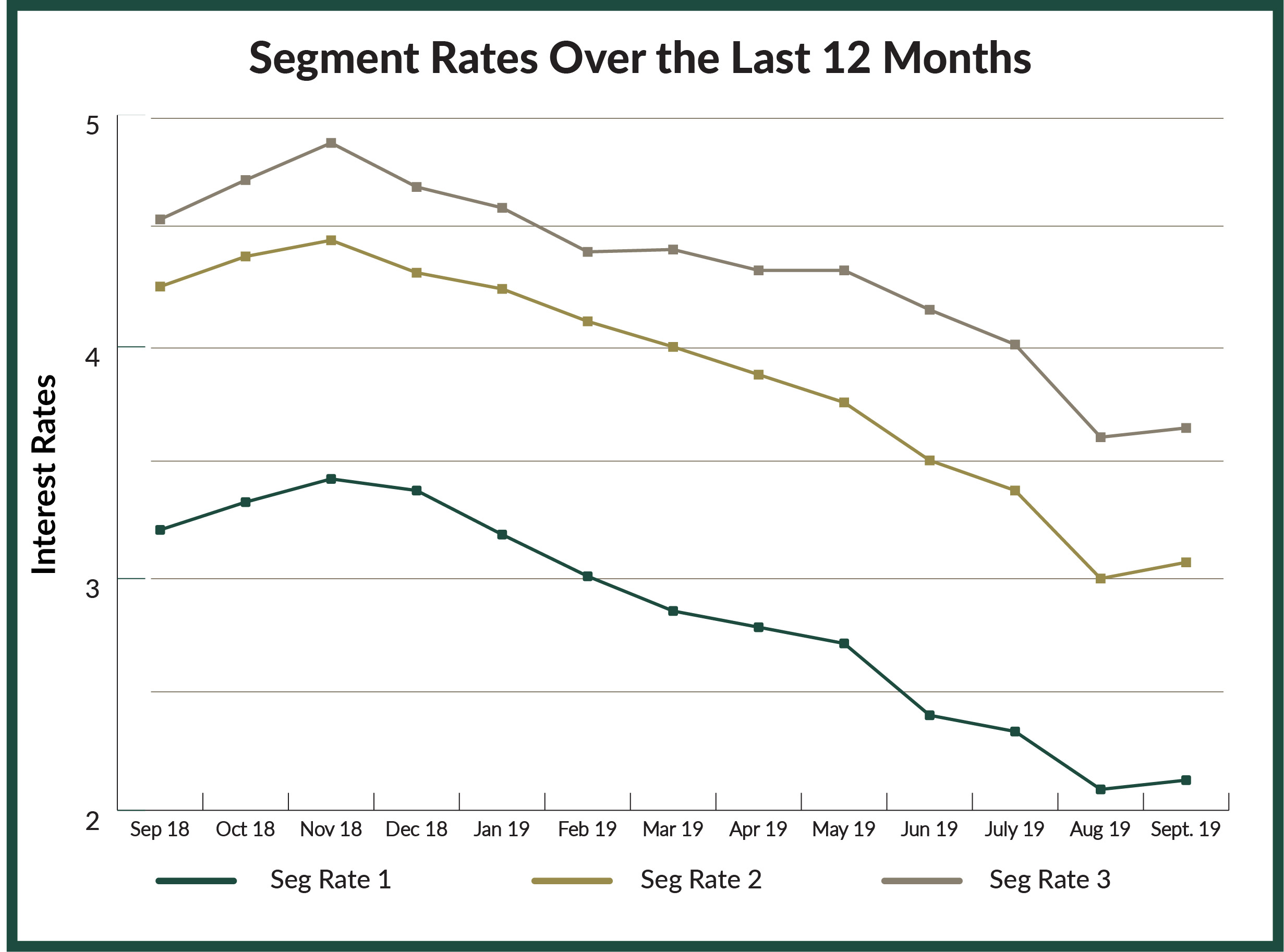 Chevron-SegmentRates-Chart-JD (2)