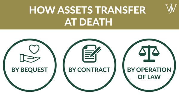 Estate Planning_General_Blog_2021_9_1600x900_how assets transfer at death