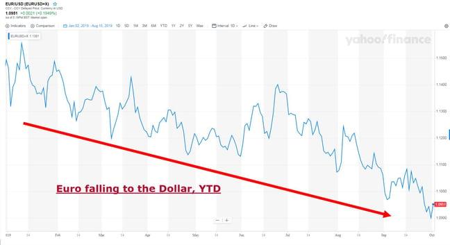 GESPP - Euro falling to the Dollar YTD
