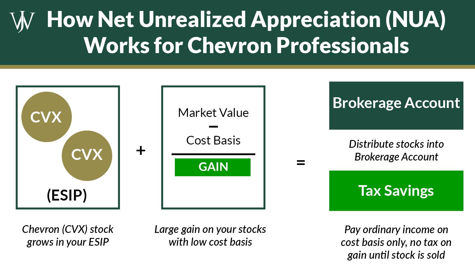 How Chevron Employees Can Use NUA on CVX for Tax Savings