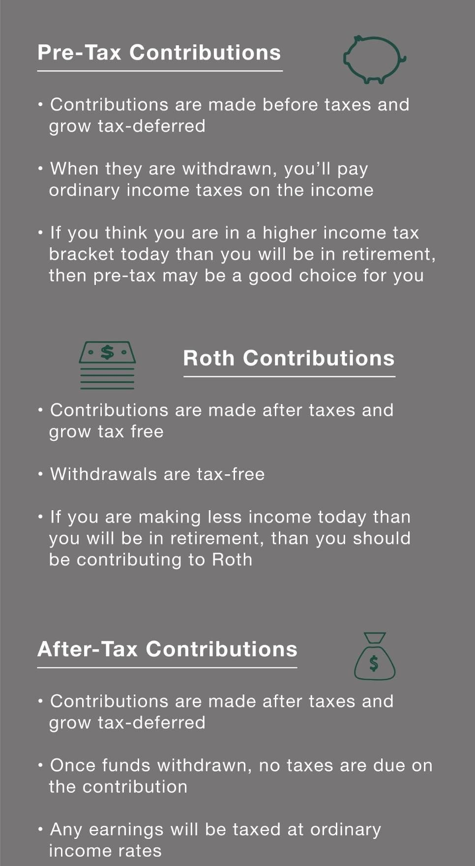 pre tax roth and after tax contributions