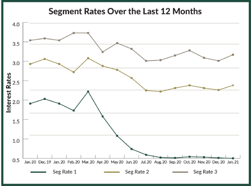 IRS Segment Rates January 2020 to January 2021