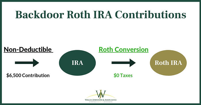 contributions to a backdoor roth IRA strategy