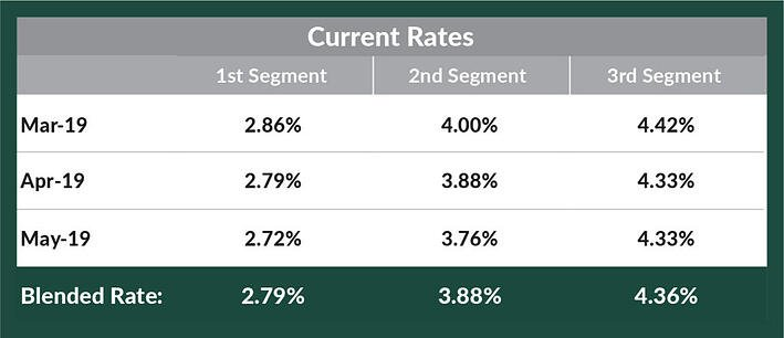 Segment rates and blended interest rates