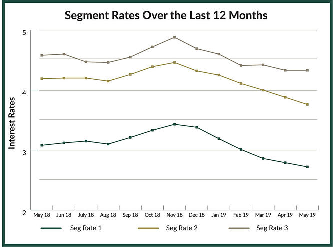 Segment rate trendline over last 12 months of 2019