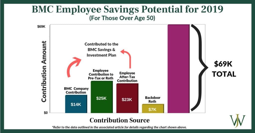 BMC 401k contribution amount graph