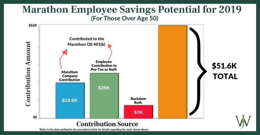 Marathon Oil 401k contribution amount graph