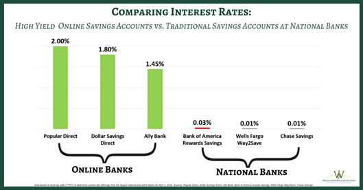High Yield Online Savings Accounts vs. Traditional Banking