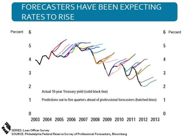 Forecasters Have Been Expecting Rates to Rise