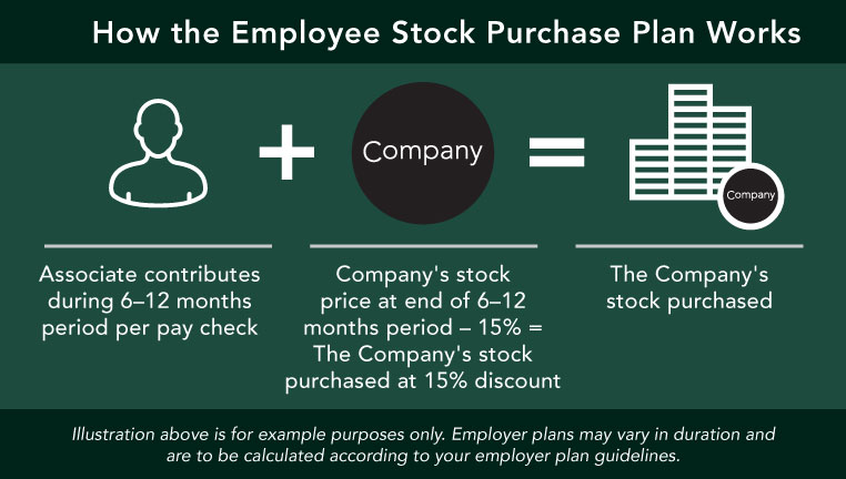 How an Employee Stock Purchase Plan works Chart