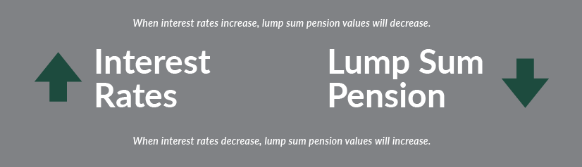 How Chevron lump sum pension is affected by national interest rates