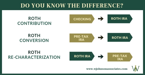 Differences between Roth financial strategies: roth ira contribution, roth conversion, roth re-characterization