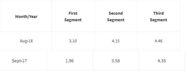 Segment Rates