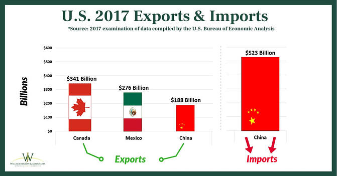 Financial Fact | Top 4 U S  Trade Partners and Trump's