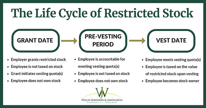 life cycle of restricted stock, grant, pre-vesting, vest date
