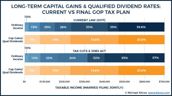 capital gains graph-kitces