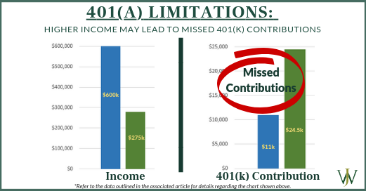 401(a) limitations to missed 401(k) contributions
