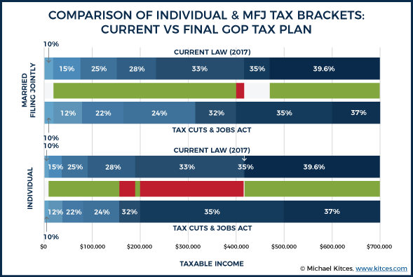 tax bracket graph-kitces