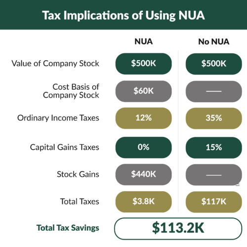 NUA illustration showing tax savings