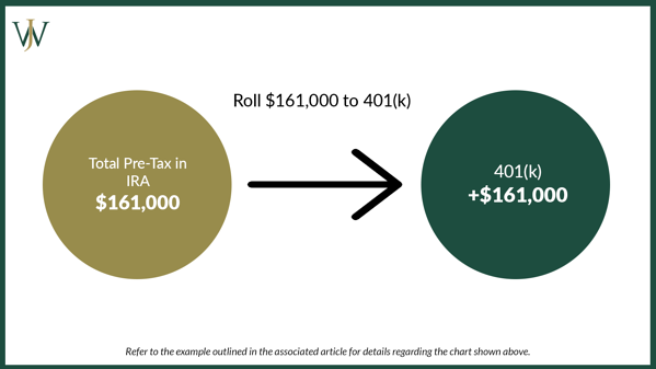 Pro Rata Rule_General_Blog_2021_9_1600x900_Example IRA Rollover to 401k