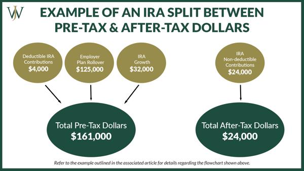 Flowchart explaining how to split an IRA between Pre Tax & After Tax Dollars