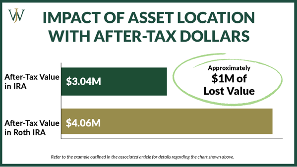 Pro Rata Rule_General_Blog_2021_9_1600x900_Impact of Asset Location with After Tax Dollars