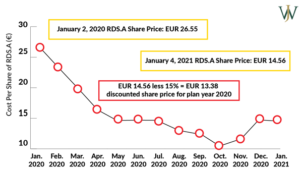 RDS.A Prices in Euro for 2020 Shell GESPP Plan Year