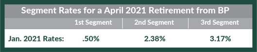 Segment Rates for April 2021 Retirement from BP
