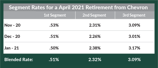 Segment Rates for April 2021 Retirement from Chevron