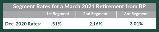 Segment Rates for March 2021 Retirement from BP