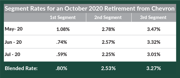 Segment Rates for Oct 2020 Retirement from Chevron