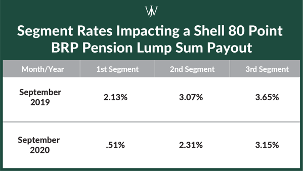 Shell 80 Point BRP Pension Lump Sum Payout Segment Rates- 2019 v 2020