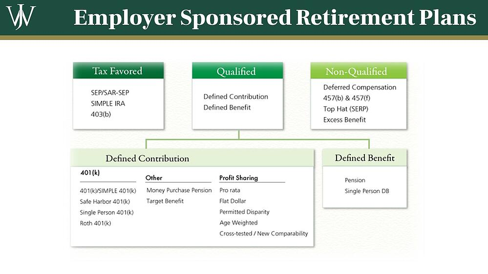 Employer Sponsored Retirement Plans for Executives