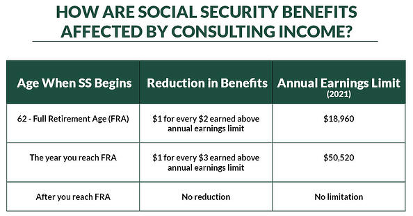 Social security while consulting