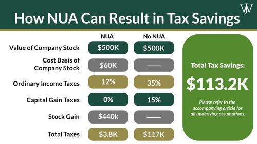 Tax-Savings with NUA