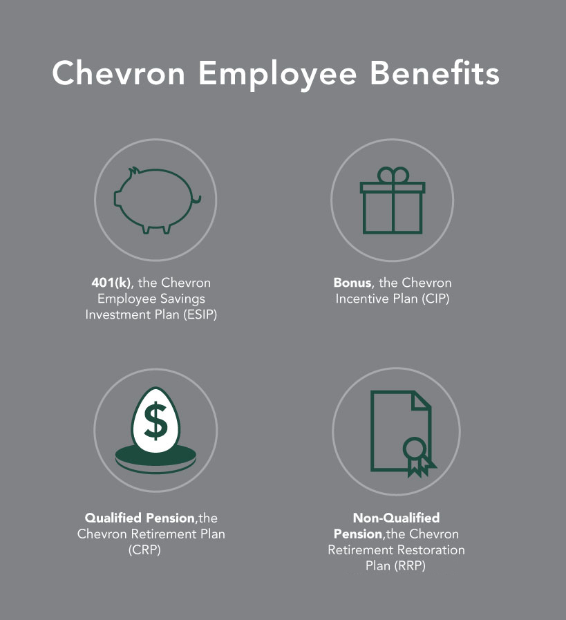 Types-of-Chevron-Retirement (1)