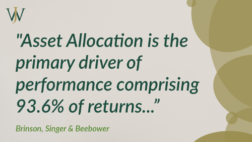 asset allocation is a key driver of investment returns - Willis Johnson & Associates
