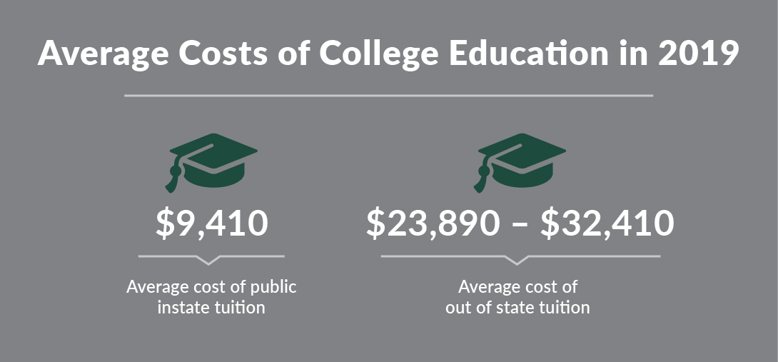 average cost of college tuition 2019
